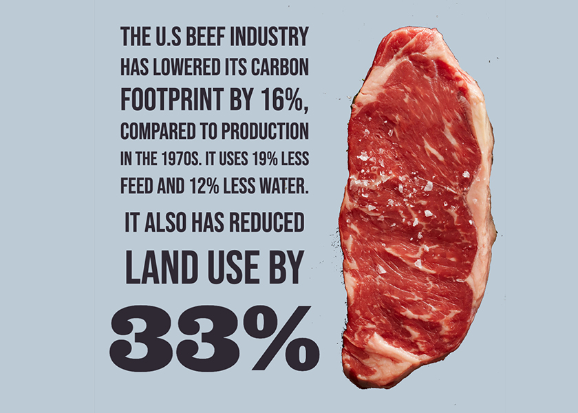 The modern U.S. beef industry uses 19% less feed, 12% less water, 33% less land and has a 16% lower carbon footprint compared to beef production in the 1970's.