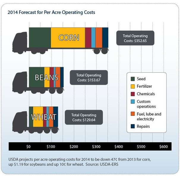 per acre operating costs