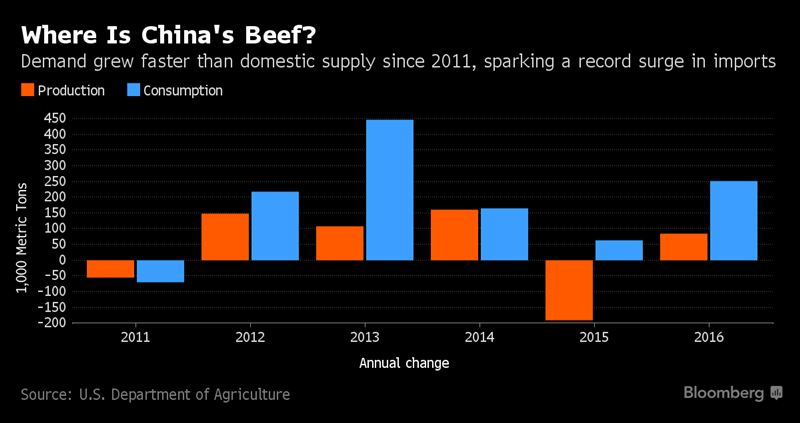 Beef Export Bonanza for Brazil as Chinese Eat More Foreign