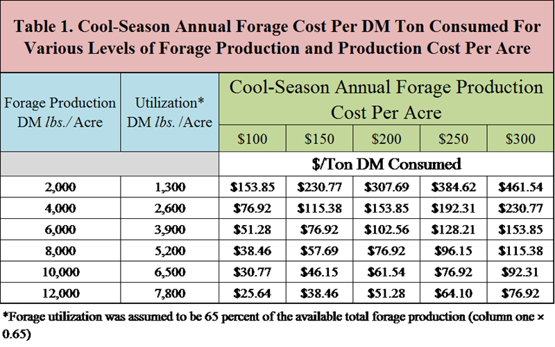 The-Economics-of-Cool-Season-Annual-Forages1