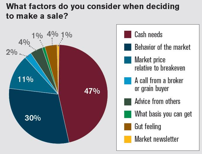 FarmLogs - market factors