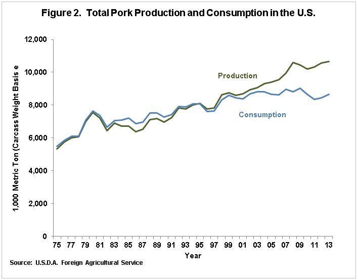 US china pork production