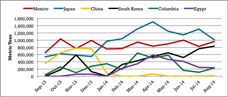 Monthly_U.S._Corn_Exports