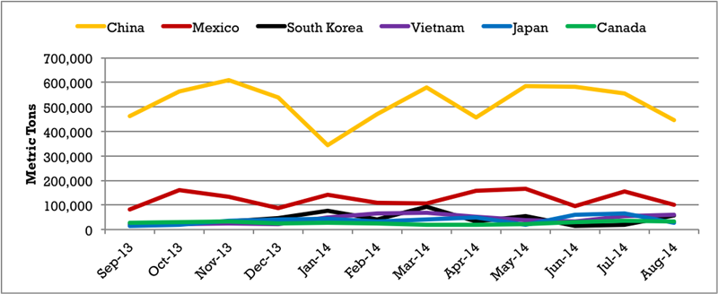Monthly_U.S._DDGS_Exports