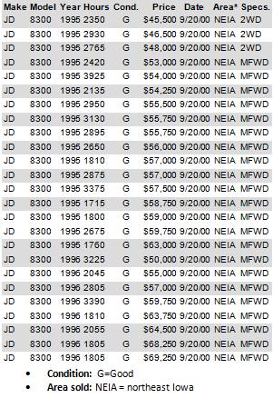 JD8300-OffLeaseIn2000-AuctionPrices