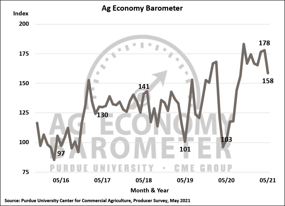 Purdue University/CME Group's Ag Economy Barometer