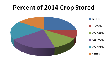 2014grainstorage