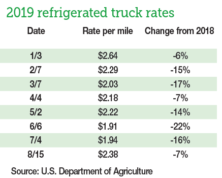 Produce shipments, truck rates down so far in 2019 | Packer