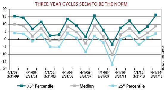3yr_cycle_chart