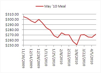 May Meal Chart