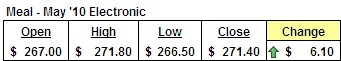 May Meal Futures