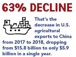 63% Decline
