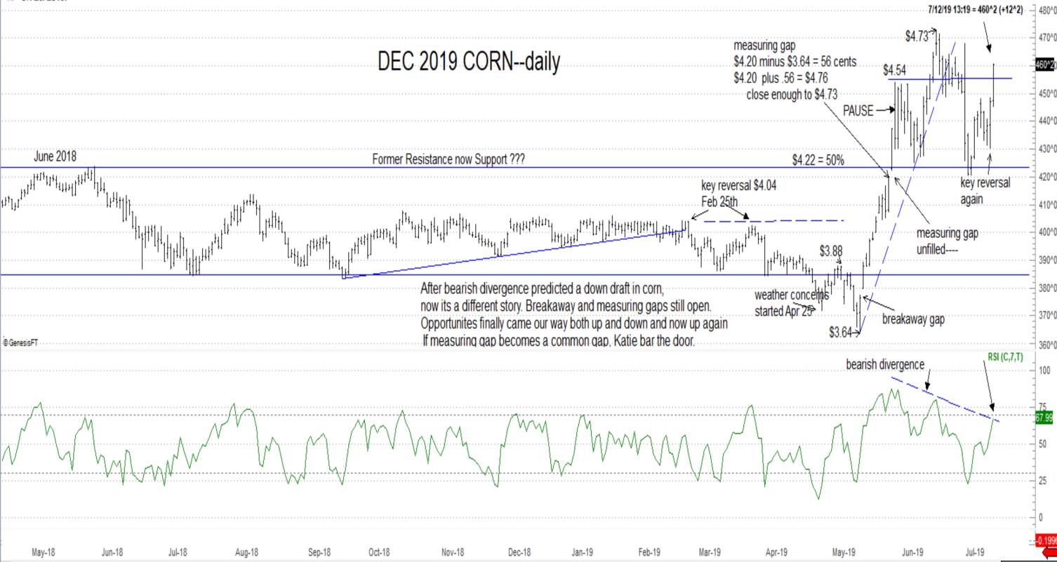 Dec corn chart