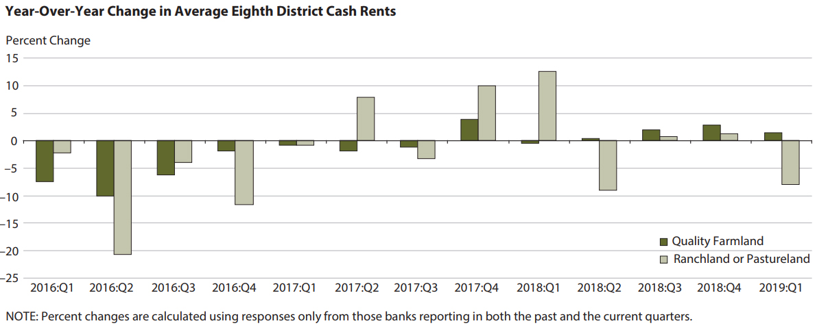 8th District - Cash Rents