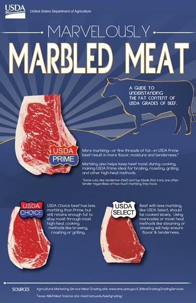 USDA Marbling Chart