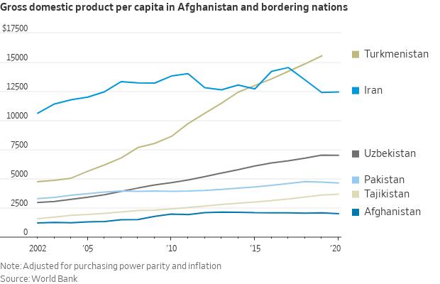 Afghan GDP