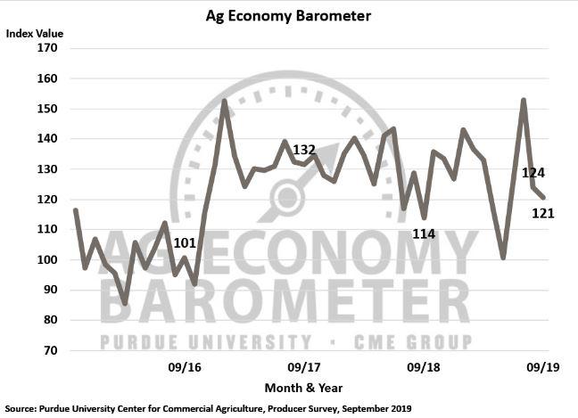 September Ag Baromoeter