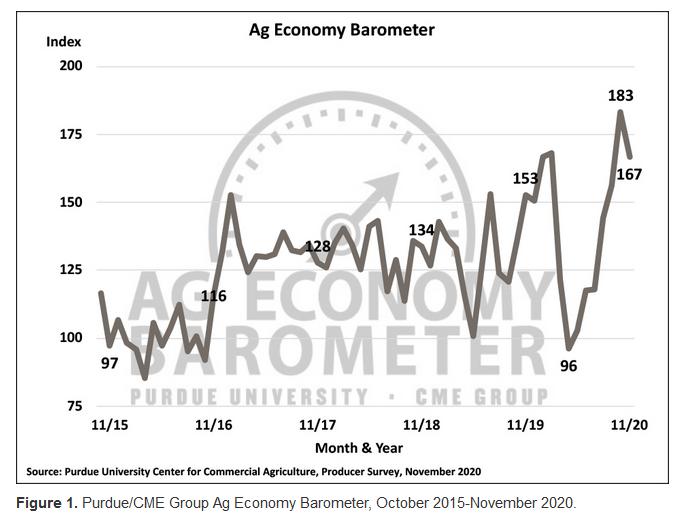 Ag Economy Barometer for October and November