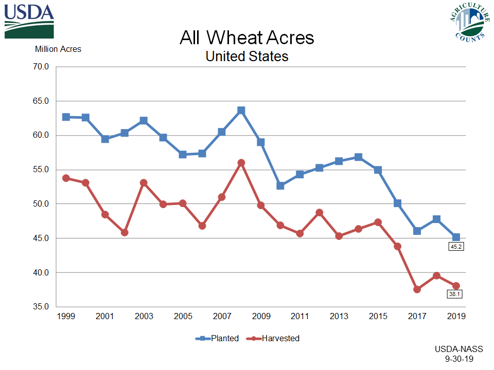 All Wheat Acres