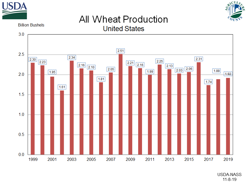 All Wheat Production