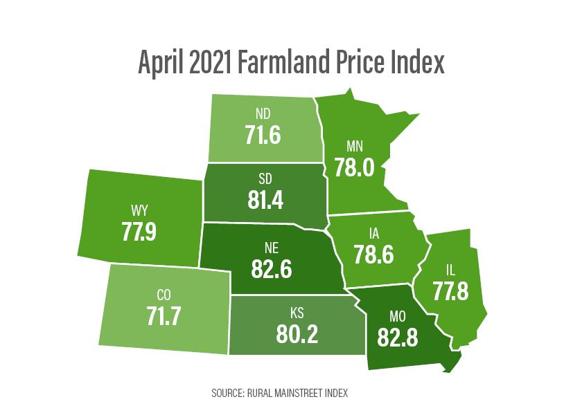 Farmland Index