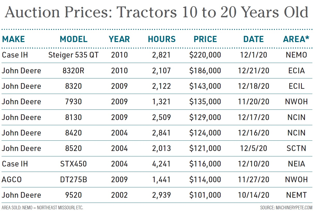 Auction Prices - Tractors