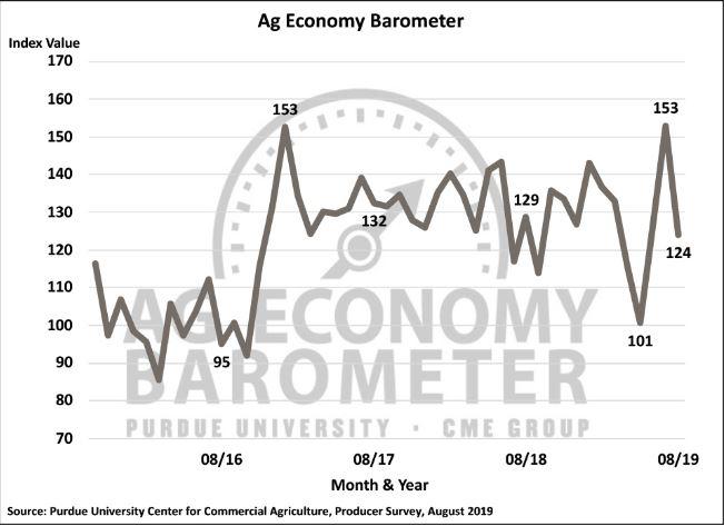 August Ag Barometer