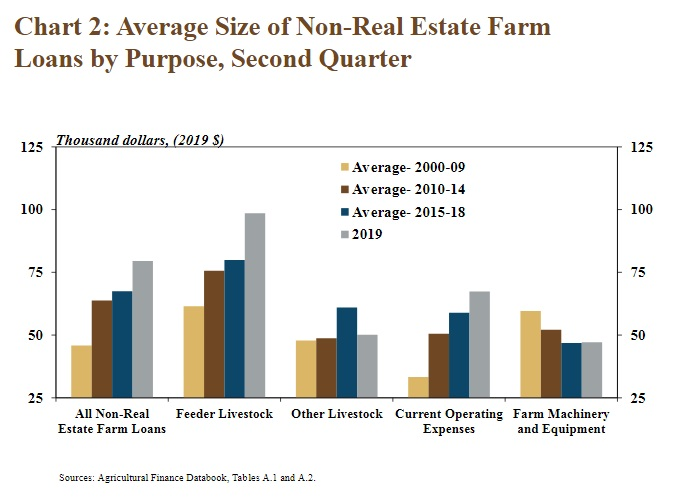 Average Size of Non-Real Estate Farm Loans by Purpose