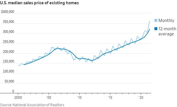 Average home price
