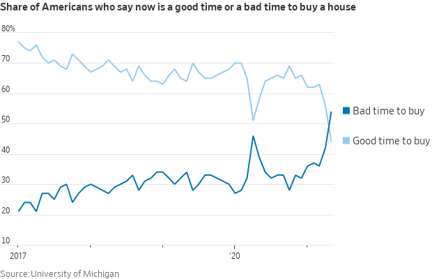Bad time to buy a house