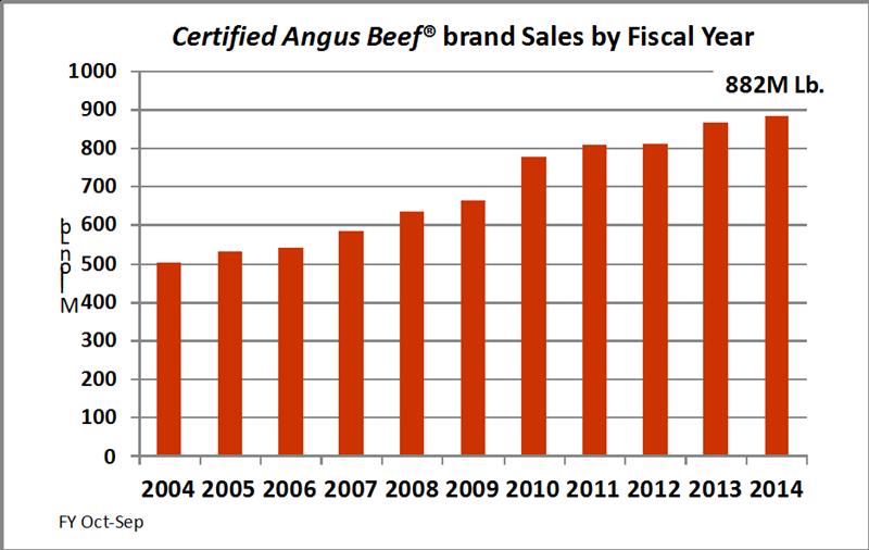 Brand_Sales