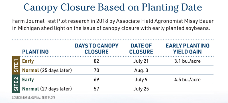 Canopy Closure Based on Planting Date
