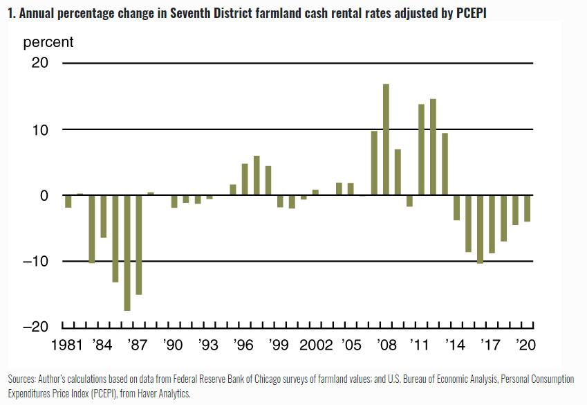 Cash Rent Trends