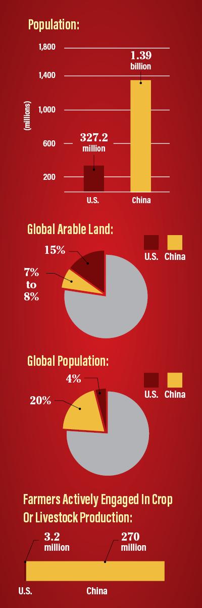 China Inforaphic