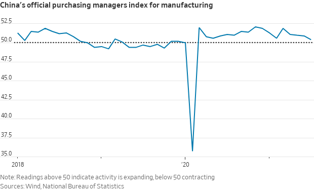 China slowing