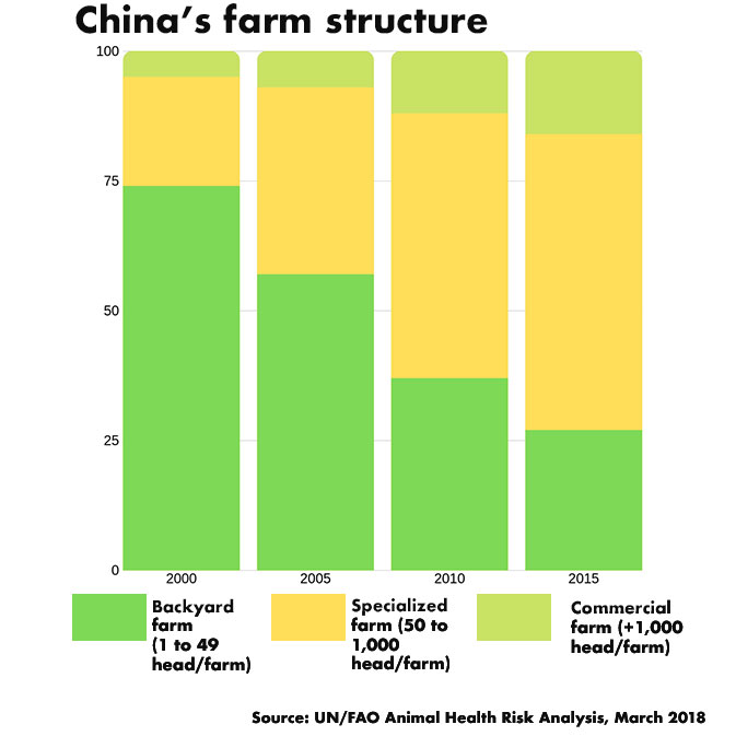 China farm structure