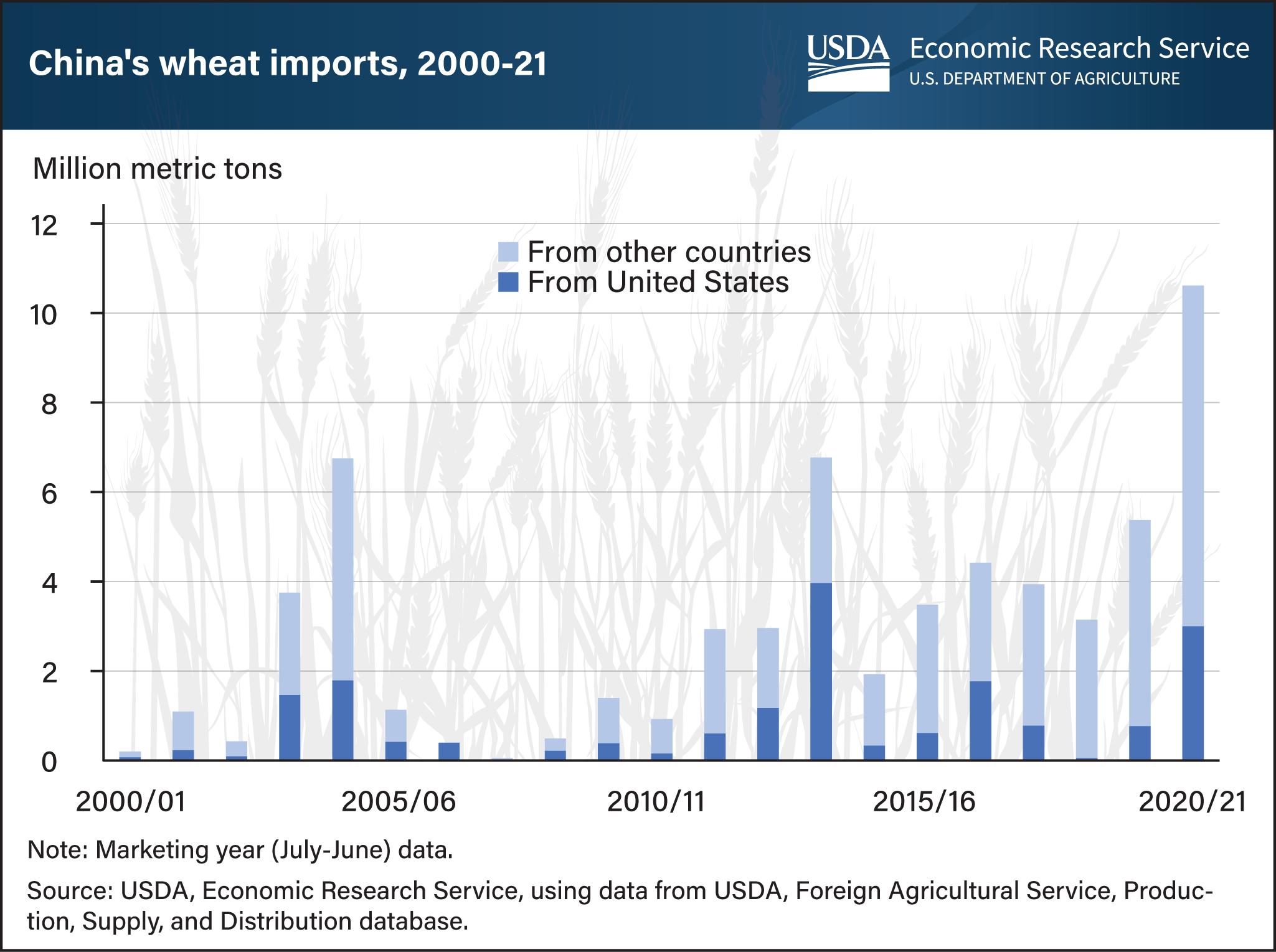 China wheat imports