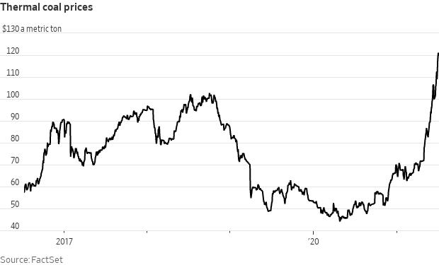 Coal surges