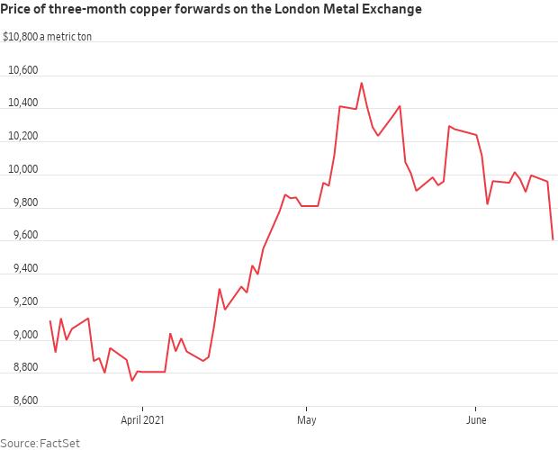 Copper declines