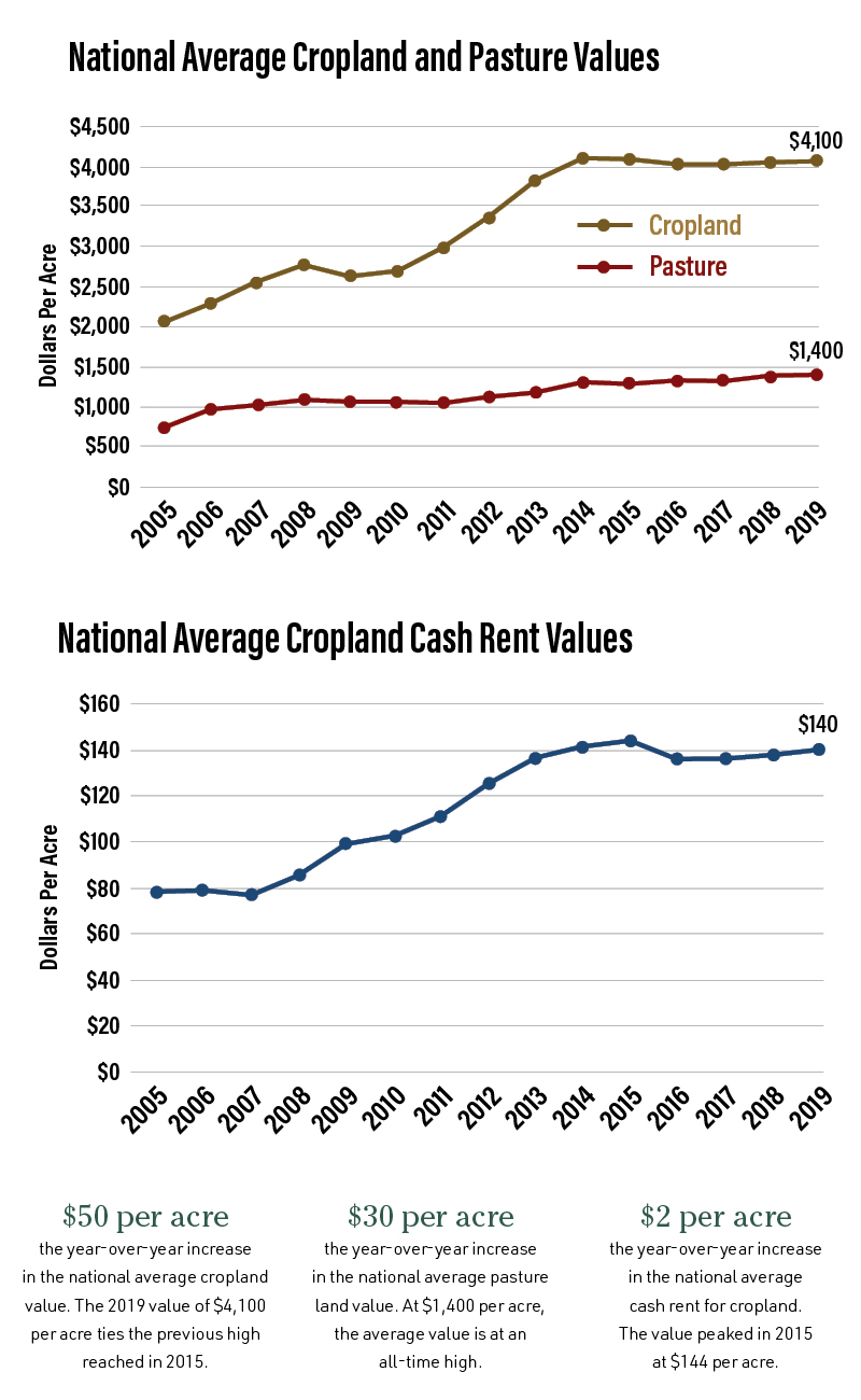 Cropland and Pastureland values; Cash Rent Values