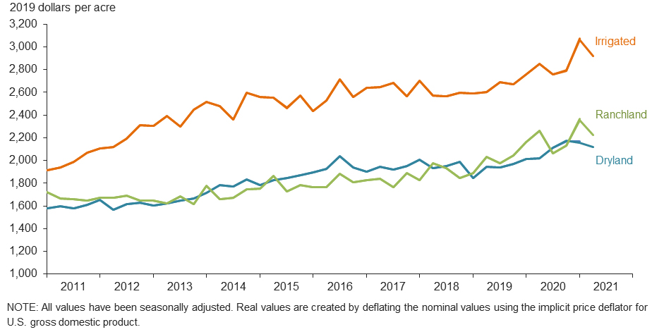Value of Texas ranch and cropland over time.
