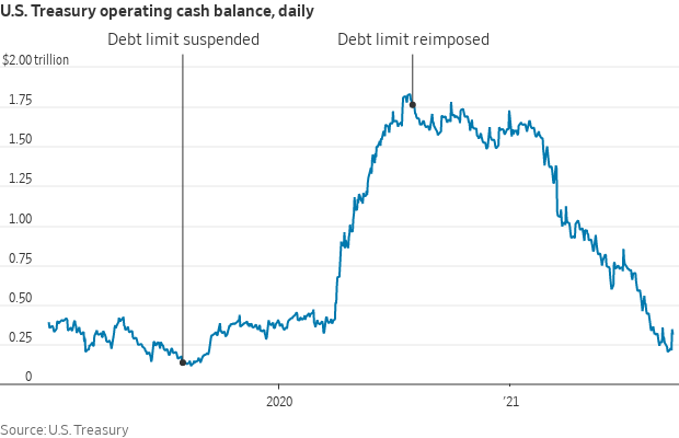 Debt limit history
