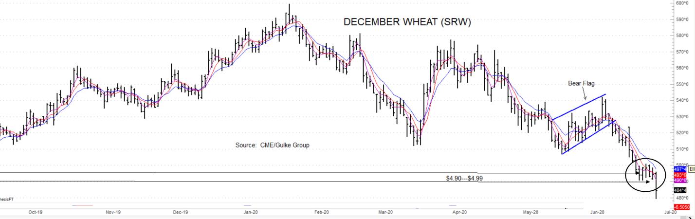December wheat