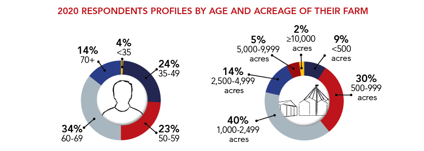 Demographicresults