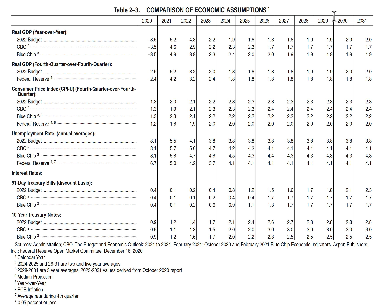 Economic assumptions budget