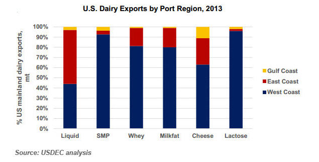 USDEC_graph_-_Dairy_Exports_by_Ports