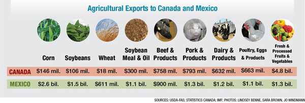 US Exports to Canada, Mexico