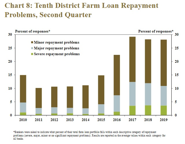 Farm Loan Repayment Problems