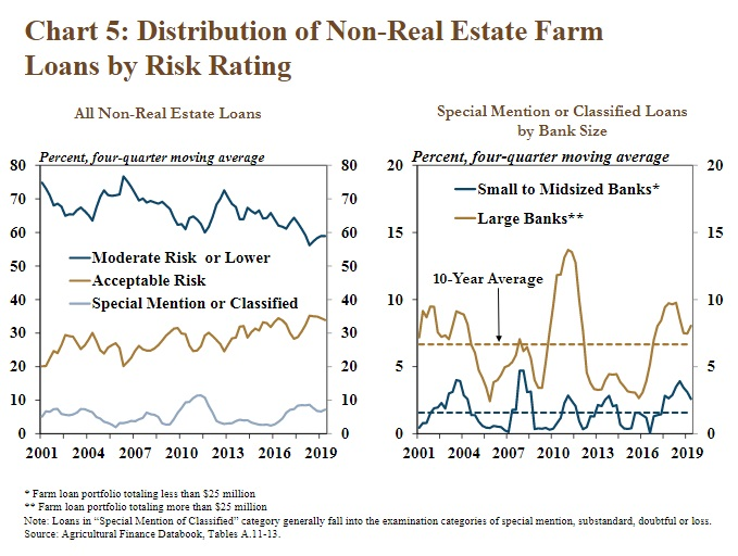 Farm Loan Risk Rating