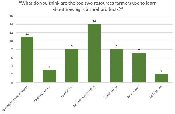 """""""What do you think are the top two resources farmers use to learn about new agricultural products?"""""""